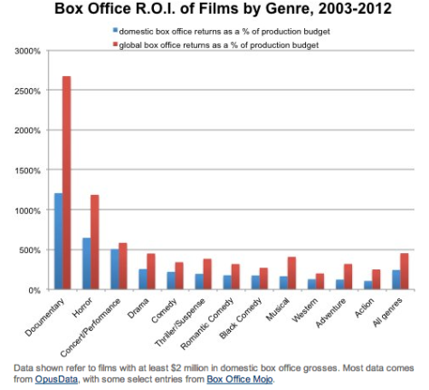 box_office_roi