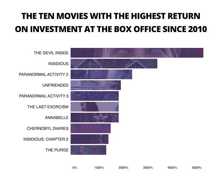 the-most-profitable-movies-since-2010
